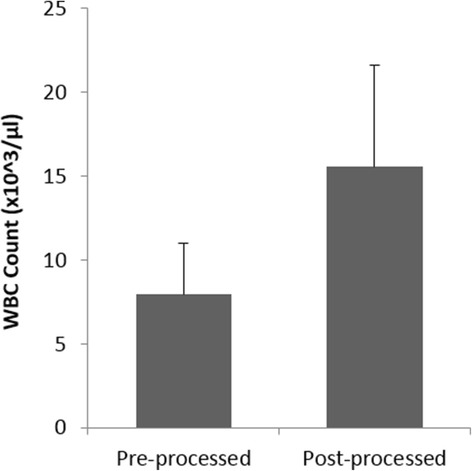 , Treatment of chronic non-healing ulcers using autologous platelet rich plasma: a case series.