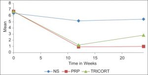 , A comparative study to evaluate the efficacy of platelet-rich plasma and triamcinolone to treat tennis elbow.